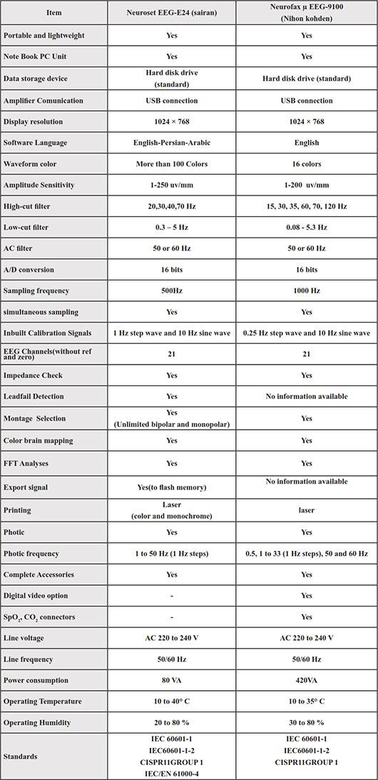 جدول مقایسه دو مدل دستگاه EEG