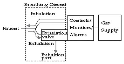 مکانیزم عملکرد ونتیلاتور