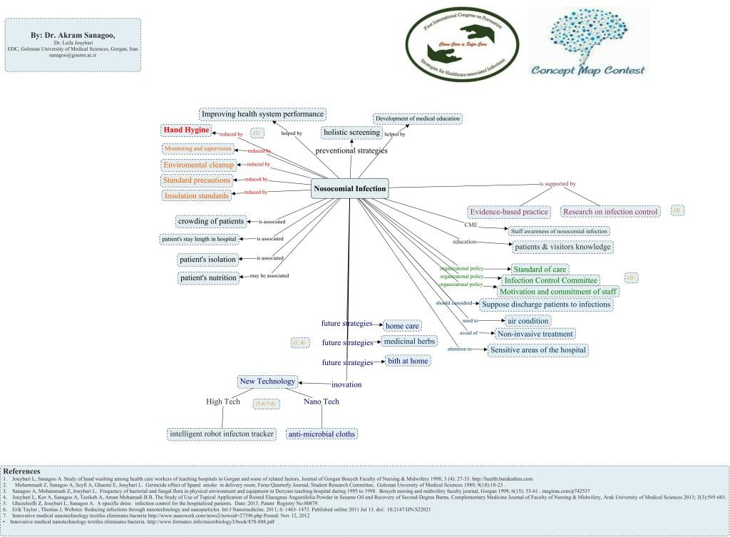 نقشه مفهومی پیشگیری از عفونت بیمارستانی concept map = دکتر اکرم ثناگو