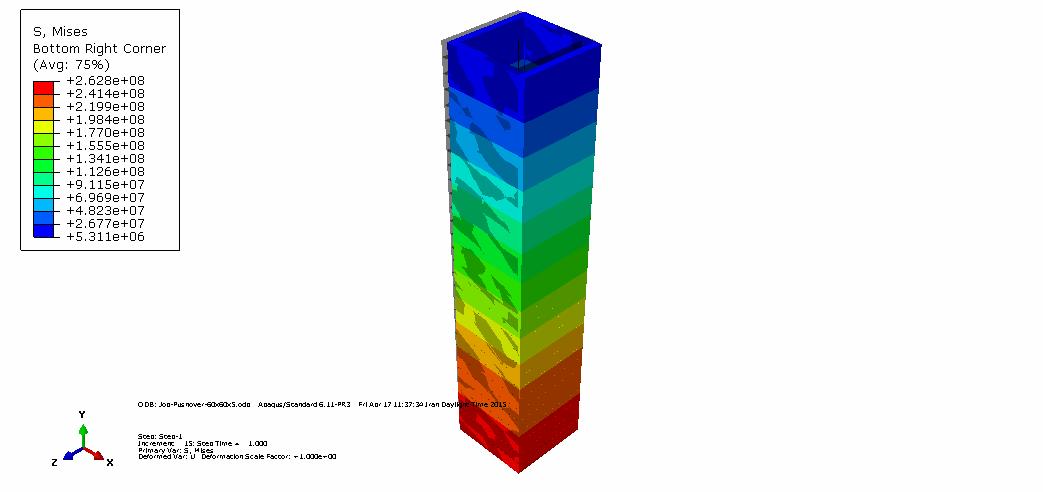 تفاوت عملکردی غیر خطی ستون های Box با ابعاد مختلف