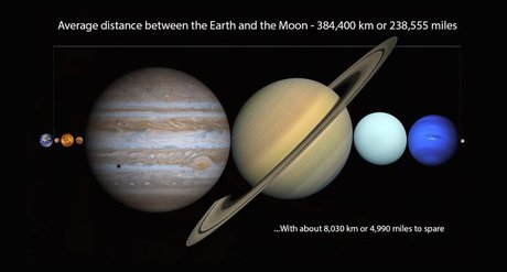 برخی از شگفتی های فوق تصور فضا