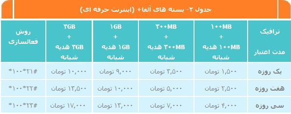 بسته های آلفا + اینترنت حرفه ای