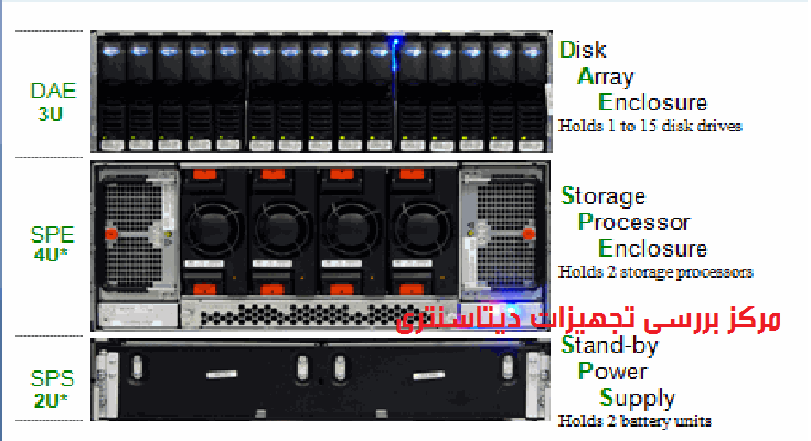 EMC CLARiiON AX4, EMC CLARiiON CX4 120, EMC CLARiiON CX4 240, EMC CLARiiON CX4 480, EMC CLARiiON CX4 960, EMC DataDomain,