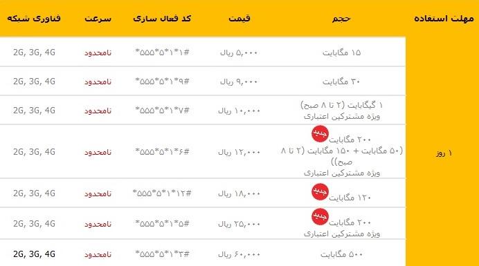 بسته اینترنت یک روزه ایرانسل