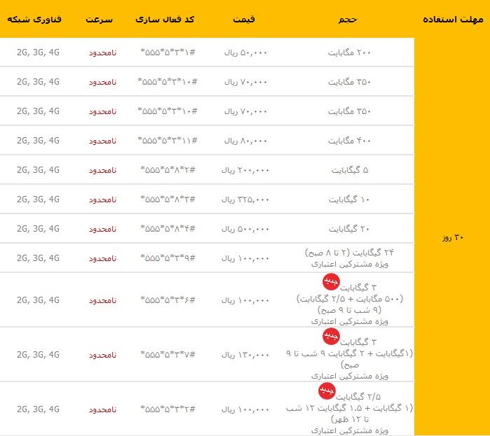 بسته اینترنت 30 روزه ایرانسل