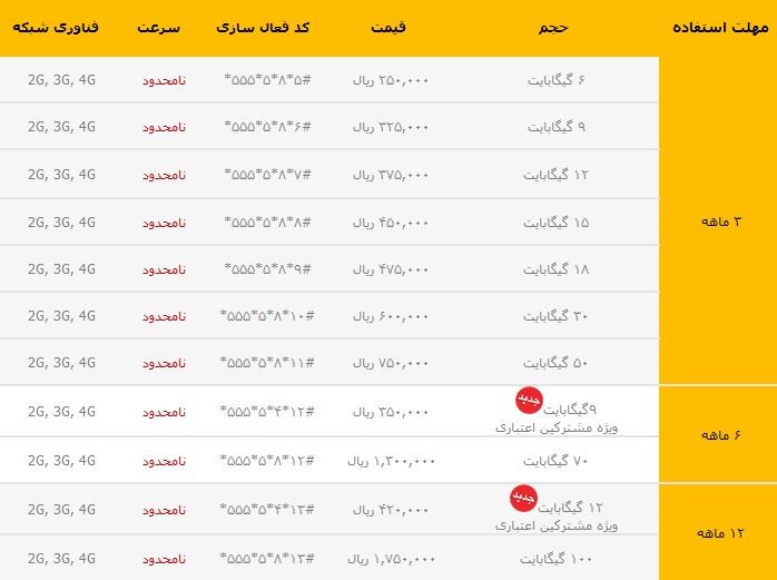 بسته اینترنت ماهانه ایرانسل