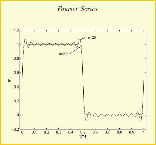 محاسبه سری فوریه و طیف توان با استفاده از متلب