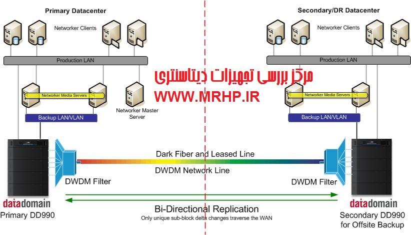 ماشين مجازي,DL320e DL360p DL370 DL380e DL Server Hewlett-Packard hp Dl380p HP DL Server HP ML310e G8 HP ProLiant ML310e HP ProLiant Server HPr ProLiant hp san switch ML350p Rackmount SCSI RAID server hp Server ProLiant تشخيص OEM از اورجينال تعمير سرور hp تعمير سرور اچ پي خريد سرور hp خريد سرور اچ پي روش تشخيص سرور اورجينال اچ پي رک ريد اسکازي سرور hp سرور HP ProLiant ML310e سرور اچ پي سوئيچ اچ پي فروش سرور hp فروش سرور اچ پي قيمت سرور hp قيمت سرور اچ پي هارد سرور hp هارد سرور اچ پي هيولت پاکارد Automatic Backup, پشتيبان گيري از اطلاعاتر,