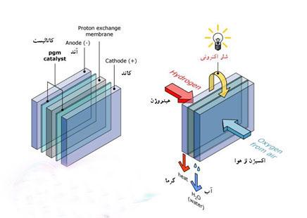 پروژه پیل سوختی در تولید انرژی الکتریکی با استفاده از روش بردارهای فضایی svm