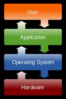 نرم افزار سیستمی