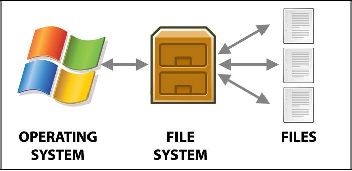 فایل سیستم File system