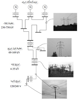 دانلود پروژه تحلیل شبکه های نامتقارن Analysis Unbalance Networks