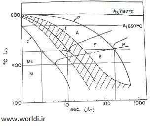شکل 1- منحنی های CCT فولاد A514