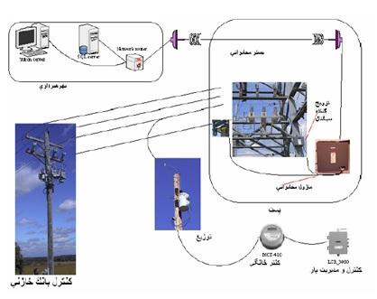 دانلود پروژه طراحی و شبیه سازی و ساخت سیستم AMR