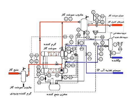 دانلود پروژه افزایش راندمان توربین های گازی توسط سیستم مدیا