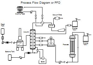 آشنايی با مدارک و نقشه های مهندسی و فرآيندی Pfd P Id Ufd