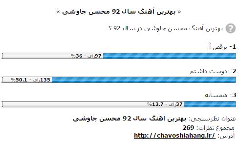 نتایج نظرسنجی چاوشی