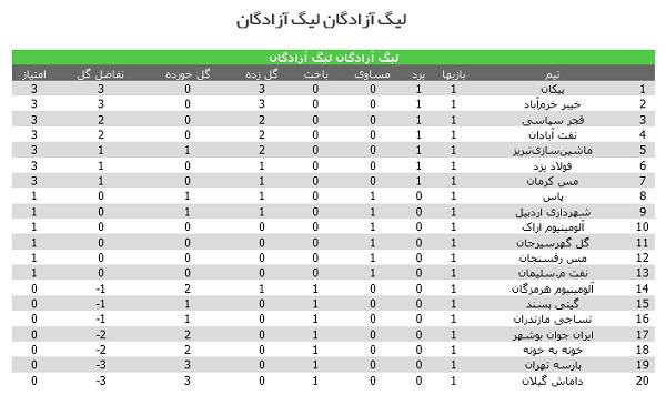 جدول دسته یک ایران (لیگ آزادگان)