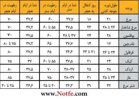 جدول تنظیم رطوبت و دمای دستگاه های جوجه کشی