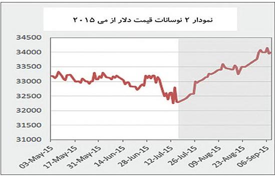 نمودار دو