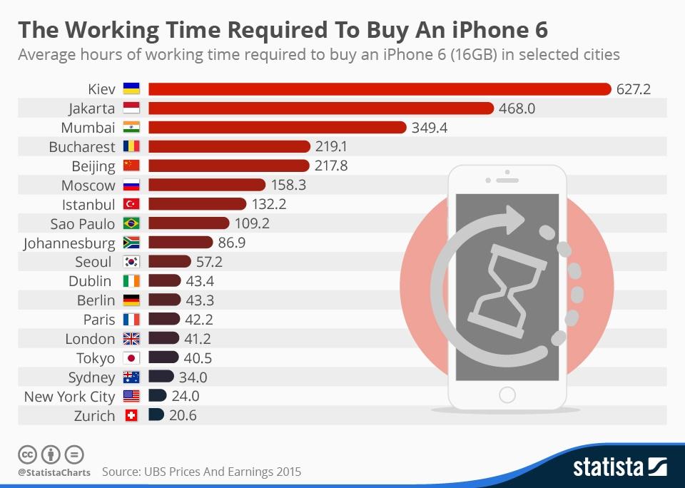 چند ساعت باید کار کرد تا یک آیفون ۶ خرید?