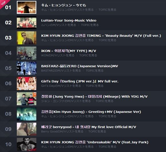[Kstyle Weekly MV rankings 2015.9.21~9.27] Kim Hyun Joong # 1 and 4 songs ranked [2015.09.29]