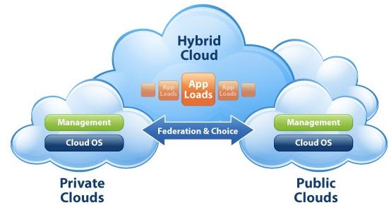 ابر ترکیبی Hybrid cloud