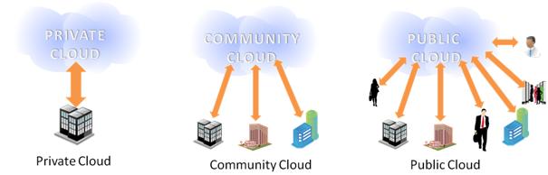 ابر جامعه Community cloud