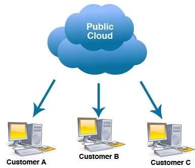 ابر عمومی public cloud