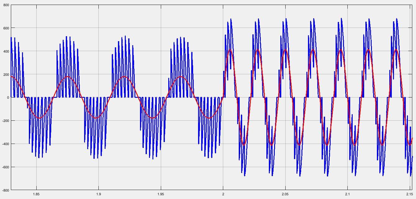 شکل موج ولتاژ خروجی سیکلوکانورتر