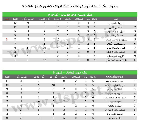 جدول لیگ دسته دوم فوتبال