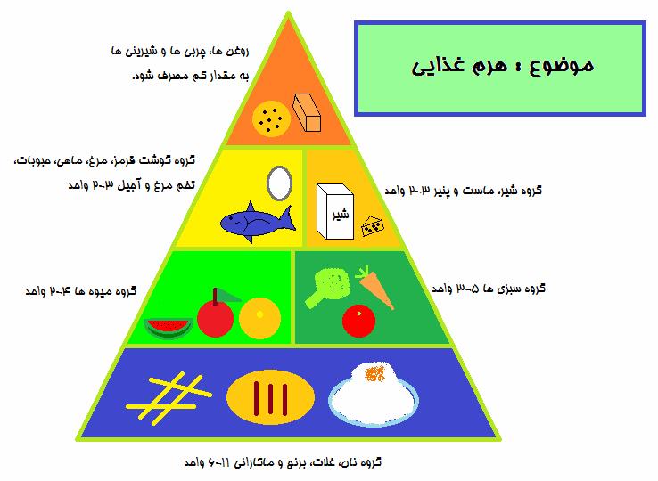 مثلت هرم غذایی کار و فناوری ریاضی پایه هفتم