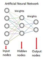 دانلود مقاله شبکه های ANN