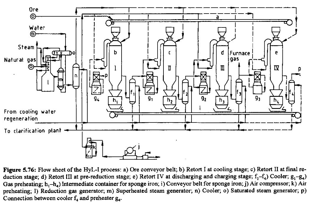 steelmaking process flow diagram