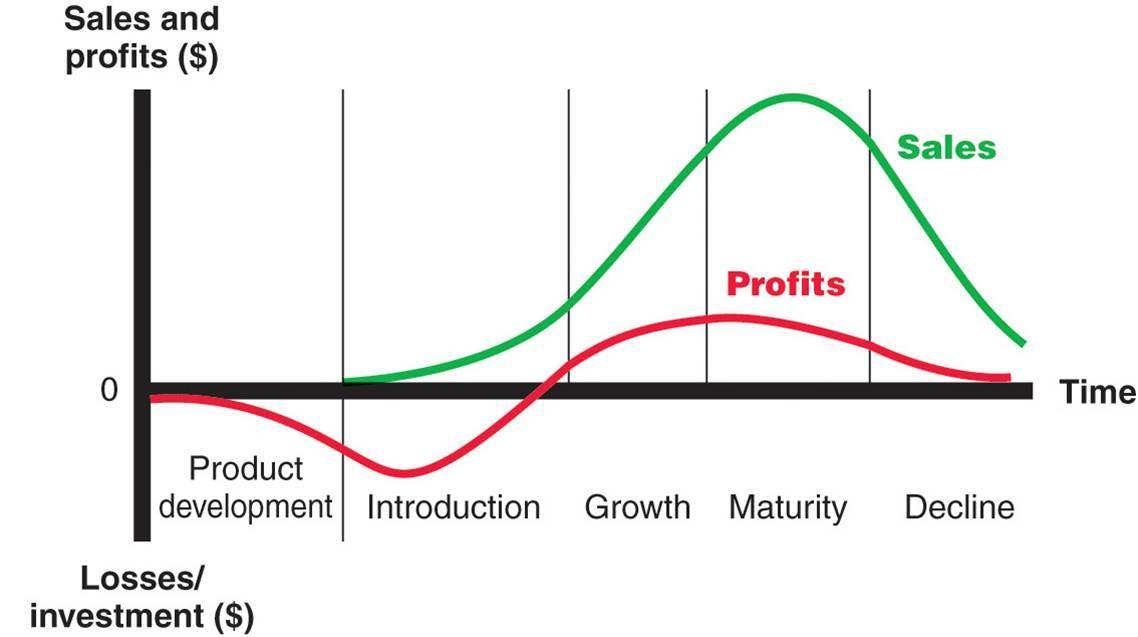 منحنی عمر کالا Plc Product Life Cycle