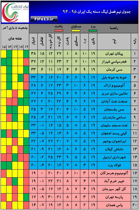 هیئت فوتبال استان تهران هیئت فوتبال استان تهران