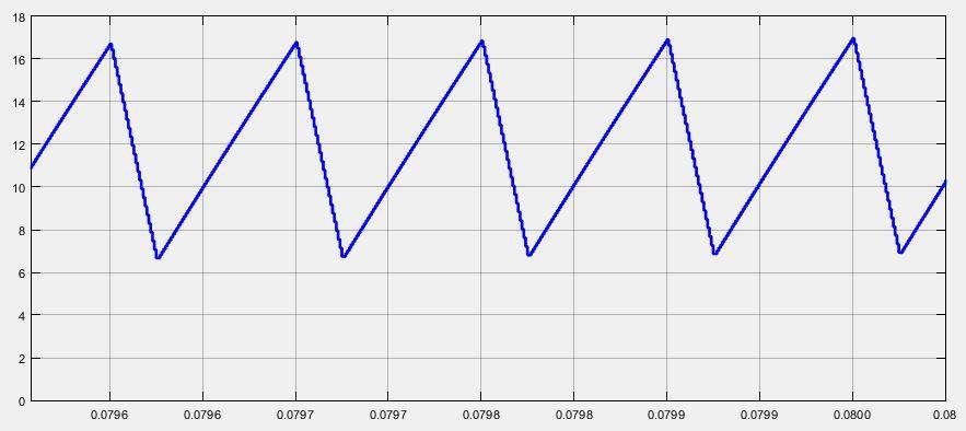 شکل موج جریان سلف مبدل boost