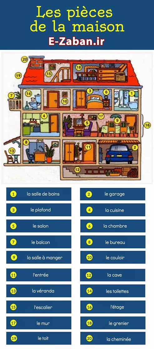 آموزش مکالمه فرانسه خانه
