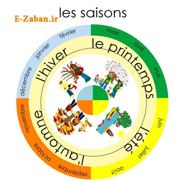 فصل ها به زبان فرانسه