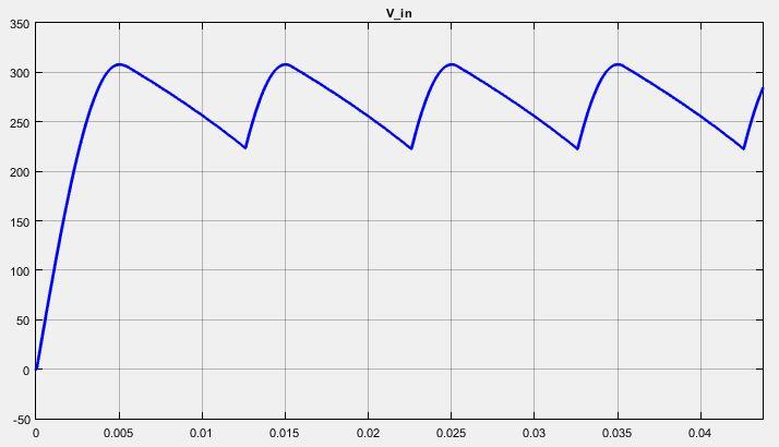 شکل موج ولتاژ DC خروجی پل دیود