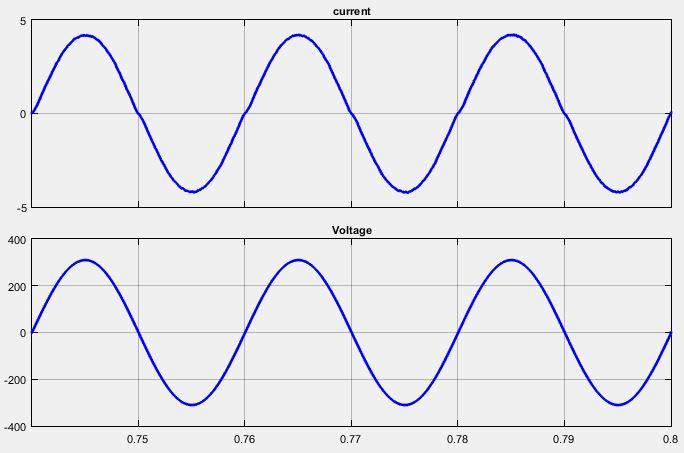 شکل موج جریان و ولتاژ ورودی مبدل pfc