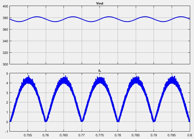 شکل موج ولتاژ خروجی و جریان سلف در مبدل اصلاح ضریب توان