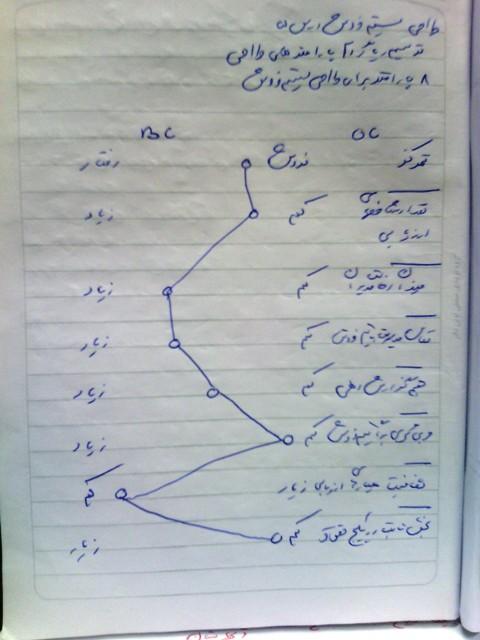 طراحی سیستم فروش - درس 5: ترسیم دیاگرام پارامترهای طراحی