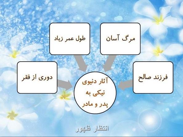 رفتار با والدین معرف رفتار با امام زمان (عج)