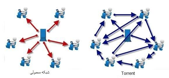 تفاوت تورنت با شبکه معمولی