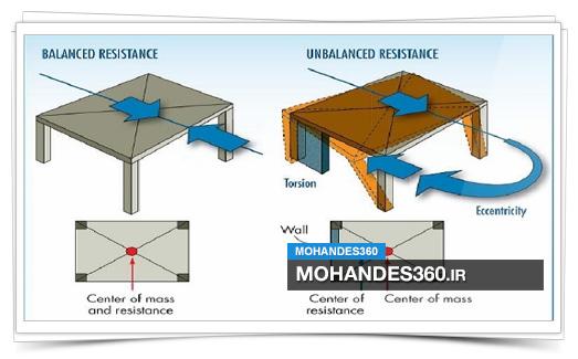 جزوه مهندسی زلزله؛ بارگذاری و مقدمات کار با نرم افزار Etabs