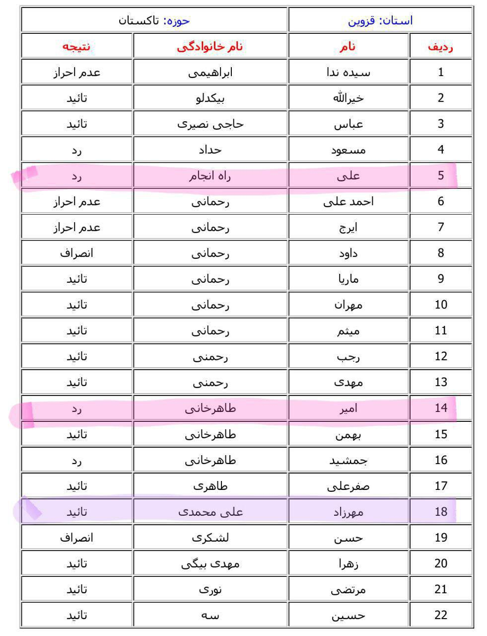 اسامی تایید و رد صلاحیت شدگان مجلس 94 تاکستان اسفرورین