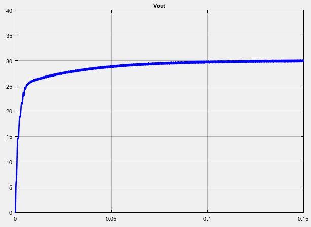 شکل موج ولتاژ خروجی مبدل cuk