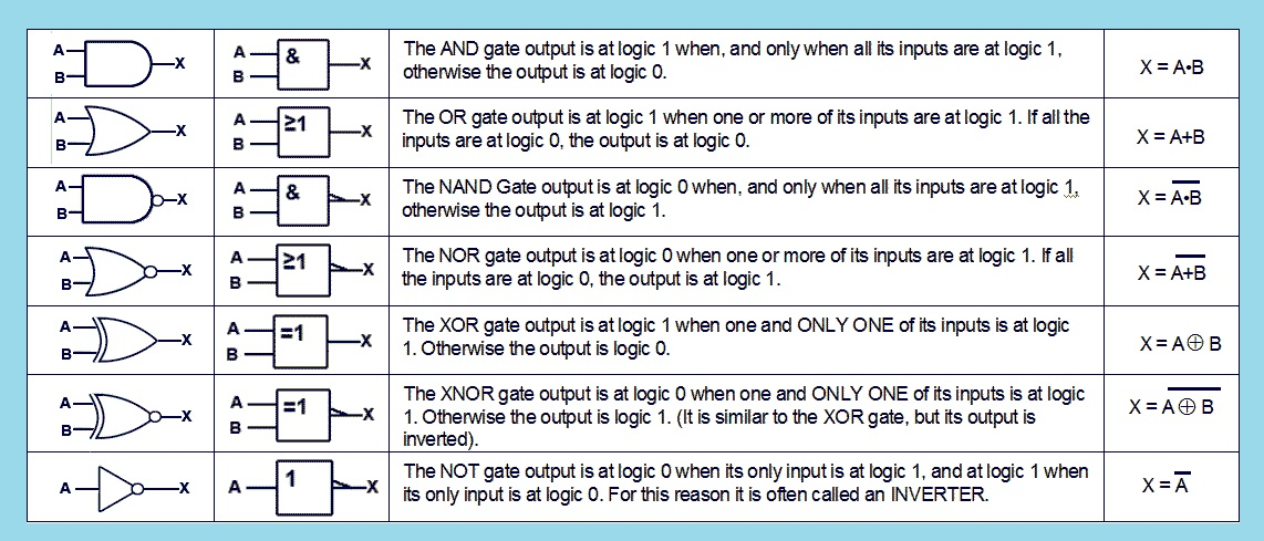 table of logic gate