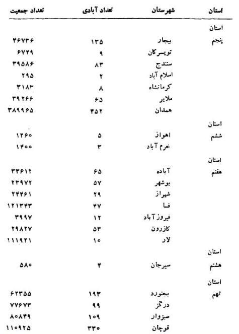جمعیت ترک زبانان ایران